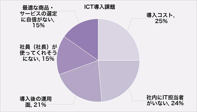 ICTツール導入に関するアンケート調査結果