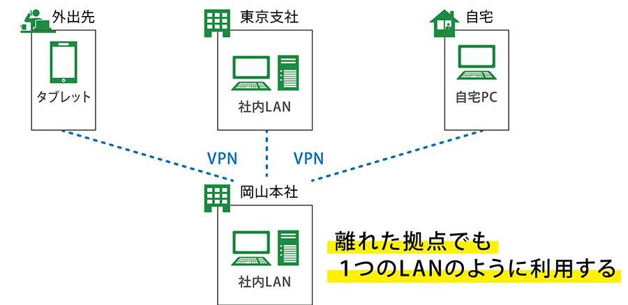 VPN(仮想専用線)のイメージ
